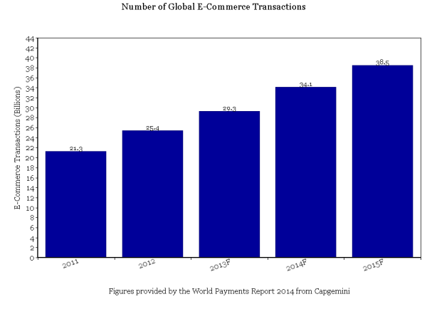 Number of Global E-Commerce Transactions