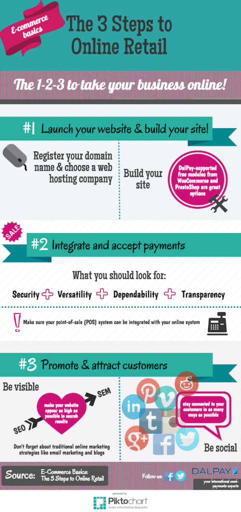 3 Steps to Online Retail